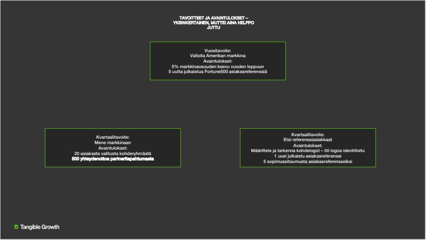 Esimerkki tavoitteista ja avaintuloksista OKR-mallissa